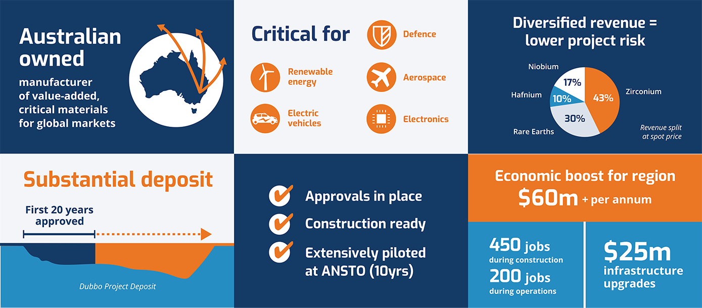 Dubbo Project Infographic